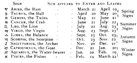 Zodiac signs date in Perth
